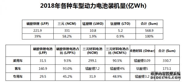 2018年各种车型动力电池装机量(亿Wh)